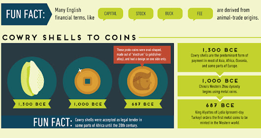 The History of Money Explained in One Infographic