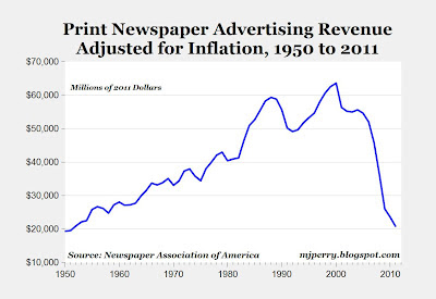 Declining Newspaper Ad revenue
