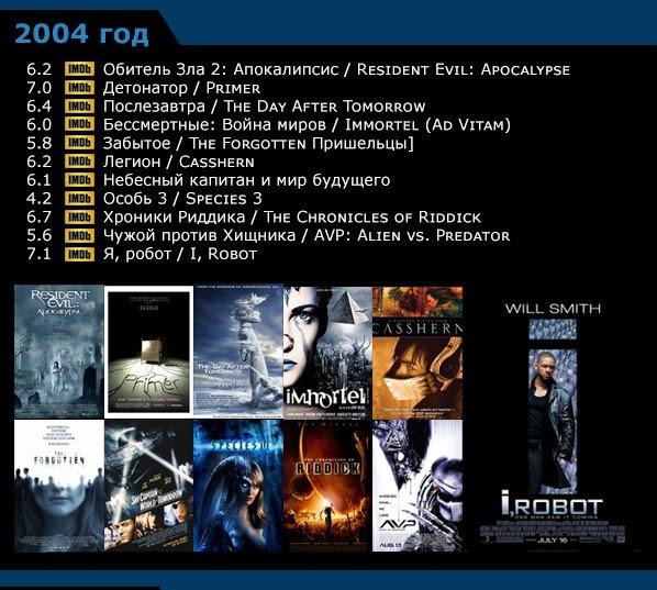 Научная фантастика - список фильмов по годам 1996-20059 (598x537, 271Kb)