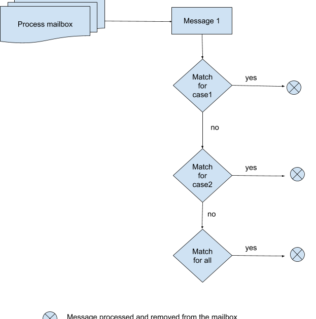 what process is described in the following diagram