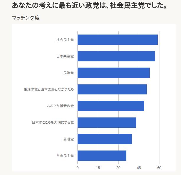 日本政治.com - http___nihonseiji.com_votematches_1_result.png