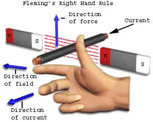 fleming right hand rule