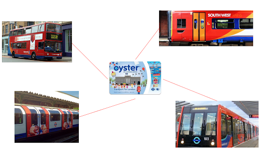 Oracle SOA explained with London's Transport