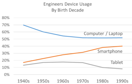 Millennial Engineers Don't Consume Content the Same Old Way - Survey