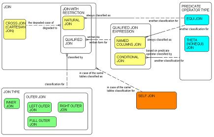 SQL Join Types