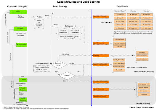 How To Design Lead Nurturing, Lead Scoring, and Drip Email Campaigns