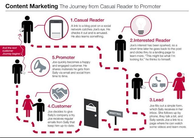 RT @IsabellajonesCl: The 7 stages of #ContentMarketing [#Infographic] #DigitalMarketing #Marketing #business #smm #SEO #ecommerce #socialmediamarketing #analytics #startups Via @StartGrowthHack https://t.co/LDgsaP0Coq