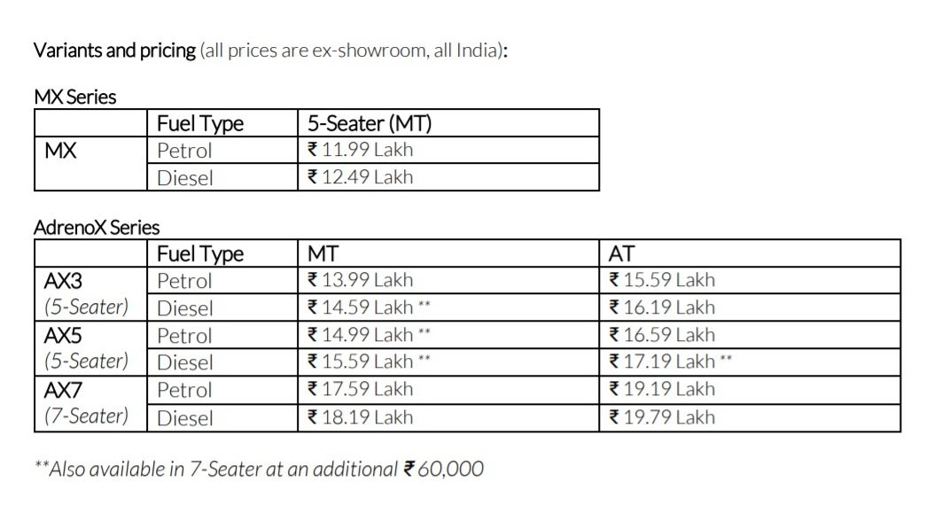 Variant-wise introductory prices for the Mahindra XUV700. Image: Mahindra