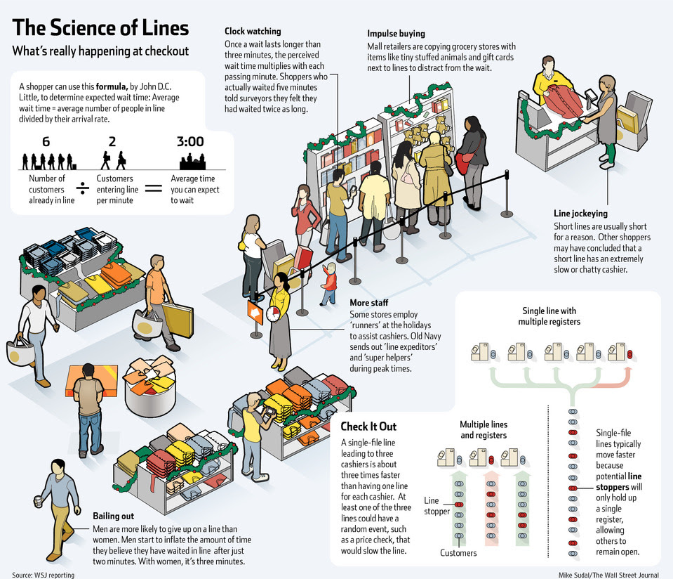 The Science of Lines
