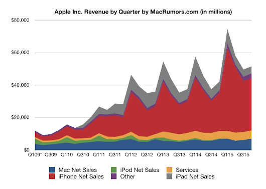 Apple's Record 4Q 2015 Results: $11.1 Billion Profit on $51.5 Billion Revenue