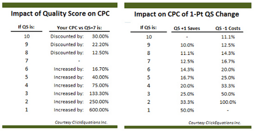 How_Quality_Score_Affects_Cost_Per_Conversion_ClickEquations