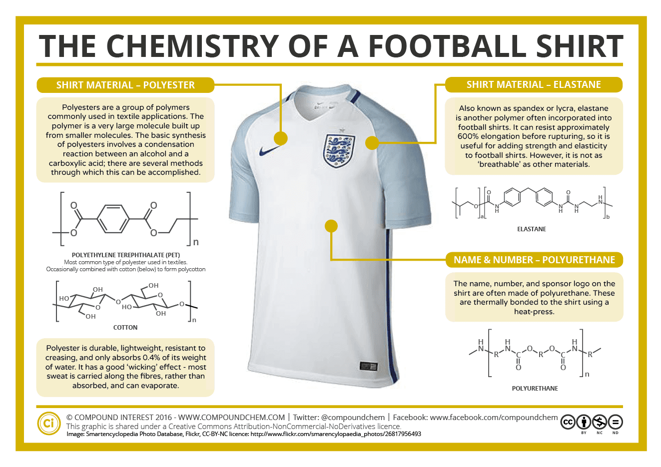 http://www.compoundchem.com/wp-content/uploads/2016/06/Everyday-Chemistry-The-Chemistry-of-a-Football-Shirt-Euro-2016.png