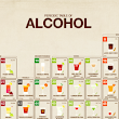 Periodic Table of Alcohol | Visual.ly