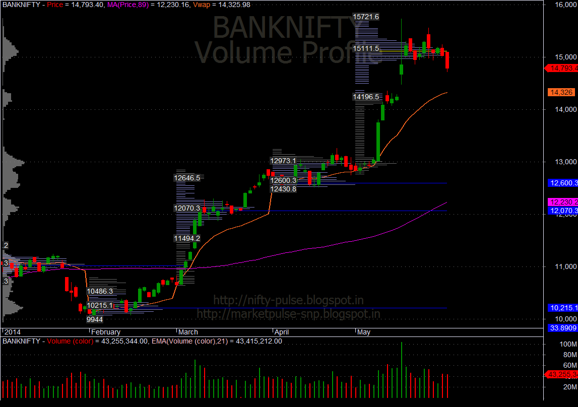 BankNifty Monthly