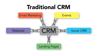 Redefining CRM: Traditional vs. Complete image Media2727