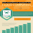 The Explosive Growth Of Cloud Computing [INFOGRAPHIC]