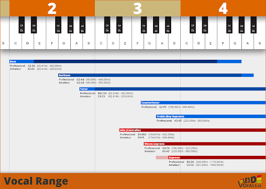Lead Vocals - Vocal Range, Voice Types, and the Sweet Spot