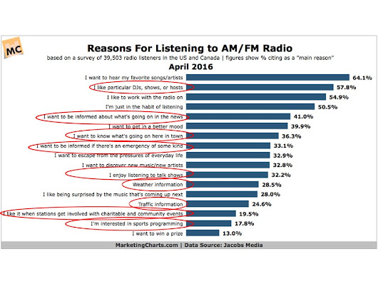 Why People Listen to WOWO & Other Radio Stations