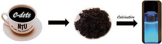 Pó de café usado vira material luminescente para Medicina