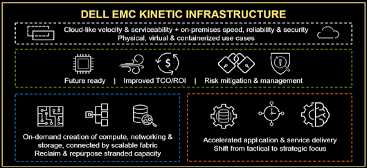 Dell EMC PowerEdge MX 7000 Kinetic Infrastructure Architecture