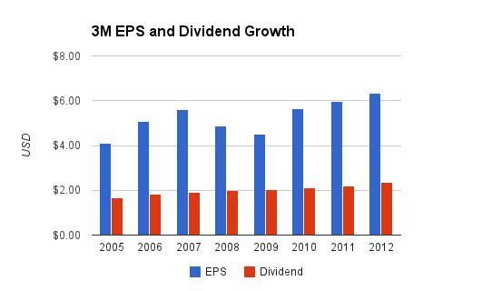 3m Dividends