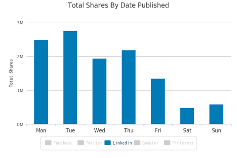 How to Publish on LinkedIn for Maximum Exposure |