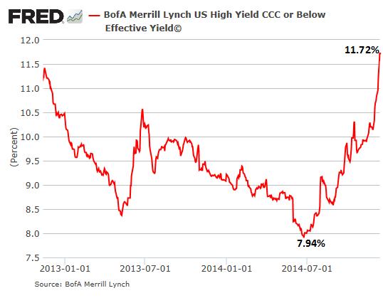 US-Junk-bonds-CCC-2014-12-15
