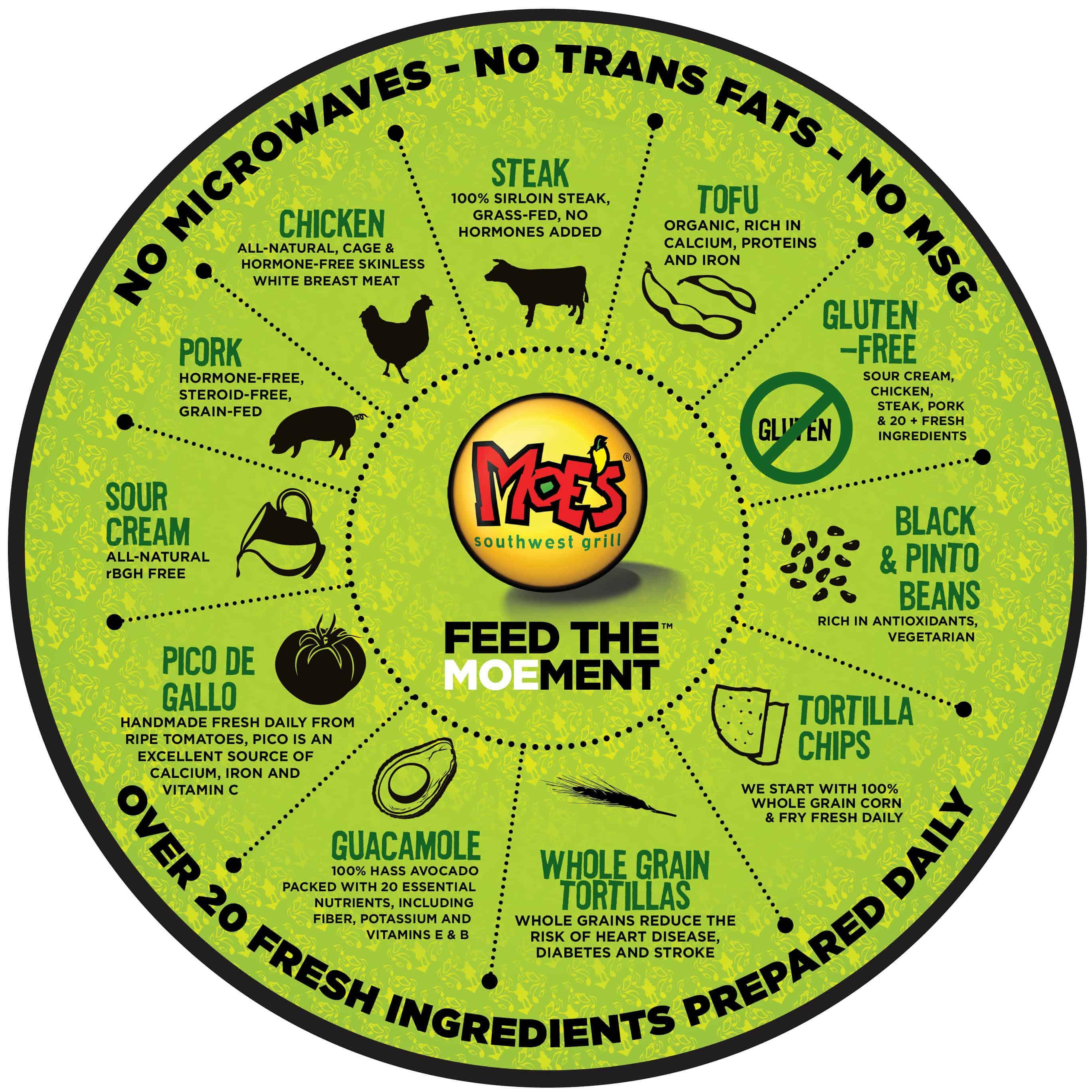 Moe's Southwest Grill Gluten Free Menu