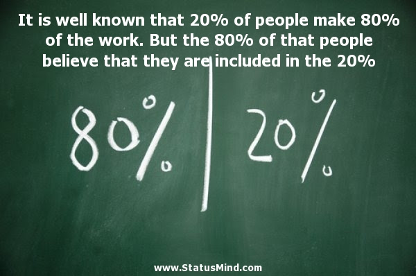 It Is Well Known That 20 Of People Make 80 Of Statusmindcom