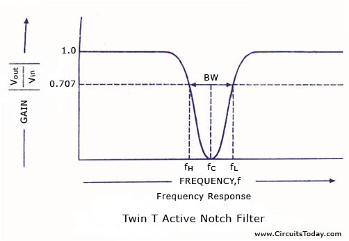 Frequency Response Active Notch Filter