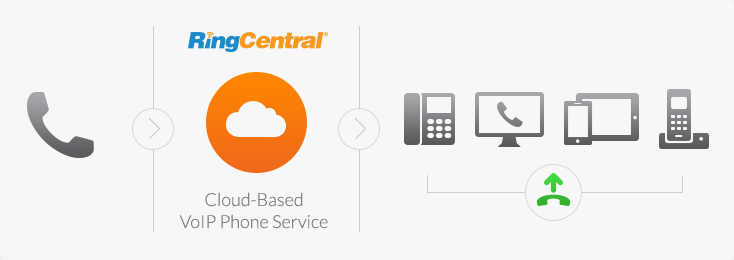 VoIP provider for your business | RingCentral