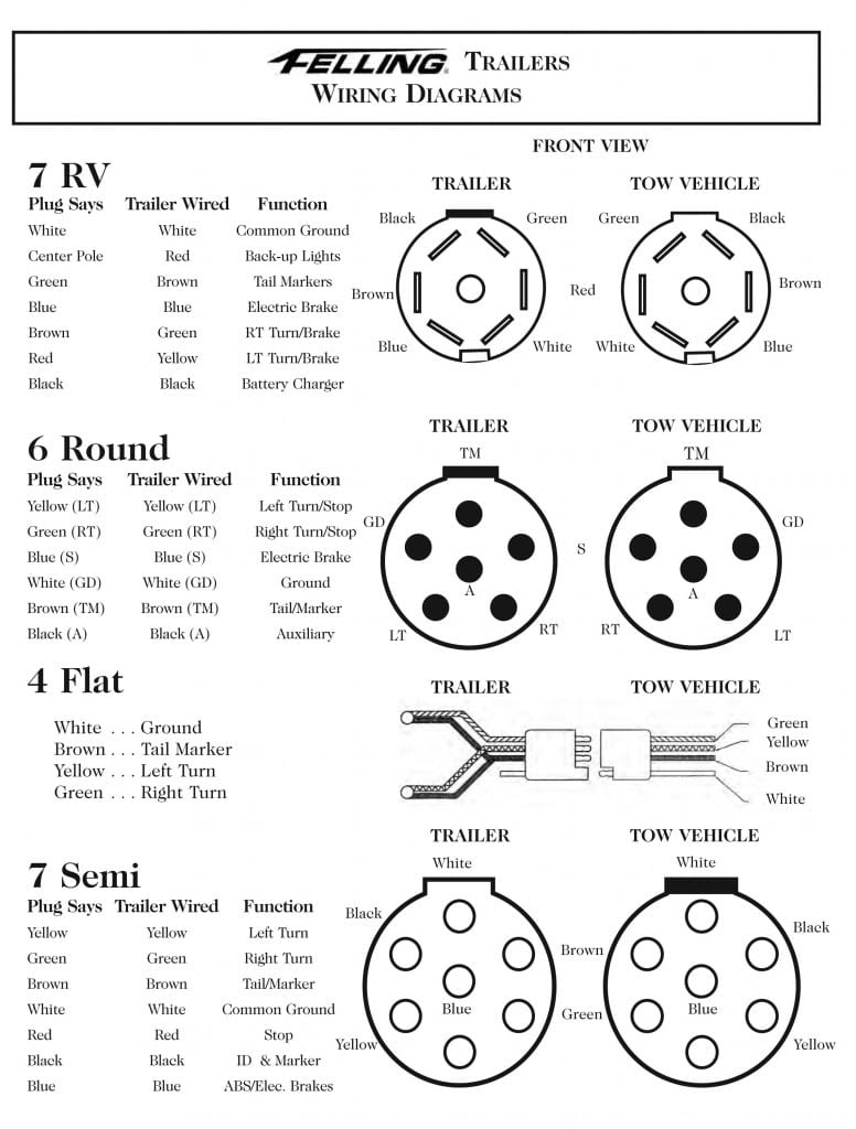 wiring diagram for 7-pin trailer light plug image 3
