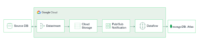 Streamline your real-time data pipeline with Datastream and MongoDB