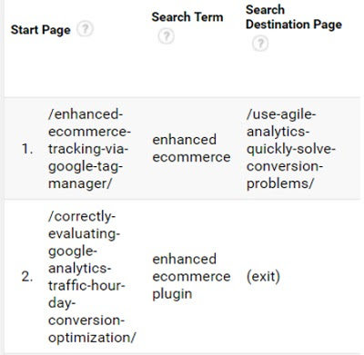 Understanding site search tracking in Google Analytics