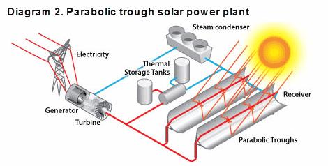 Solar Energy Installation Panel Solar Power Plant Design Pdf