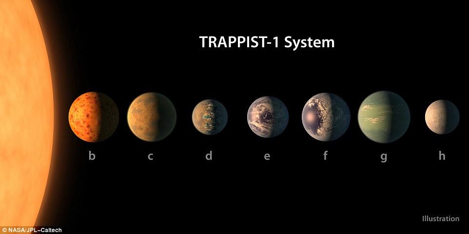 A concepção de um artista que mostra o que o sistema planetário Trappist-1 pode parecer com base em dados sobre seus diâmetros, massas e distâncias da estrela de acolhimento.  Os planetas são rotulados 1b-1h e cada um poderia ter água em sua superfície dada as condições atmosféricas corretas, o que significa que todos poderiam potencialmente hospedar vida alienígena
