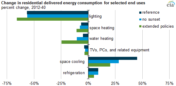 graph of change in residential delivered energy consumption for selected end uses, as explained in the article text