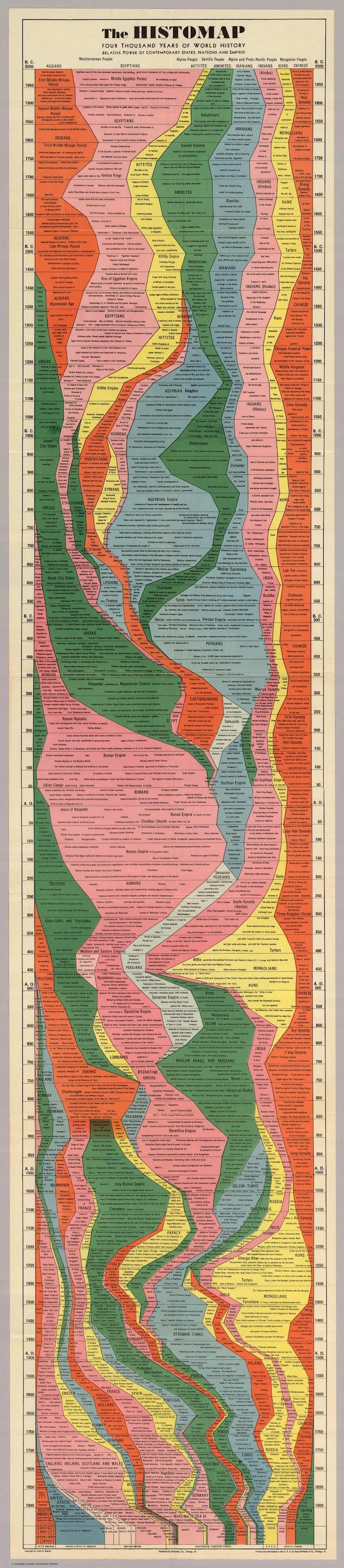 Tóm tắt 4000 năm lịch sử thế giới chỉ trong một tấm hình