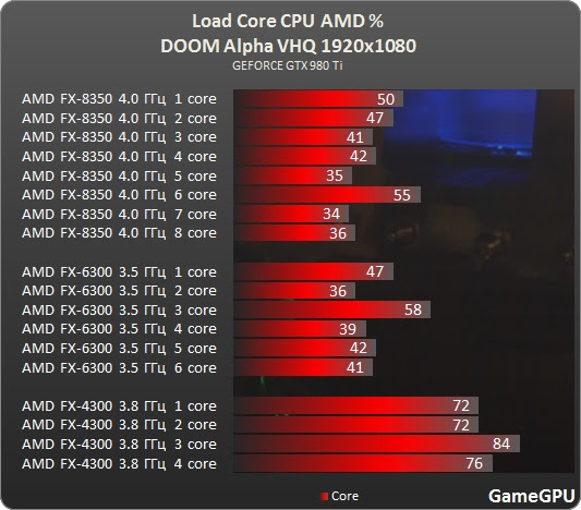 DOOM Alpha CPU AMD