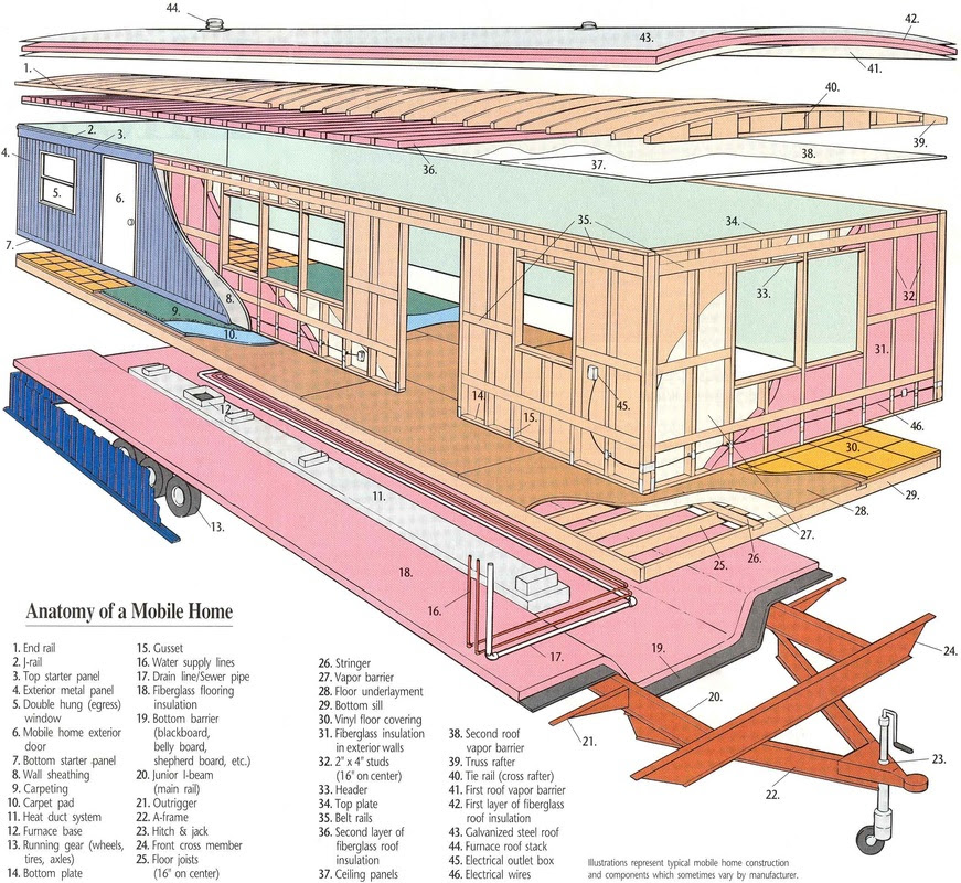 Famous Old Mobile Home Wiring Diagram Image Collection Electrical