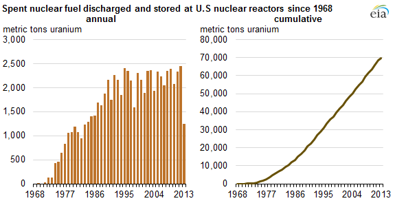 graph of spent nuclear fuel discharged and stored at U.S. nuclear reactors since 1968, as explained in the article text