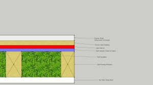 Thermal Break created by Wall Channels to prevent energy loss