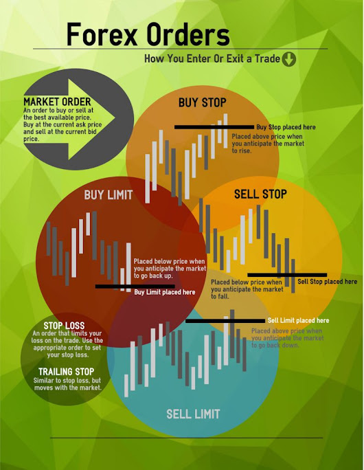 Forex Orders - To Enter/Exit Trades - Infographical Forex
