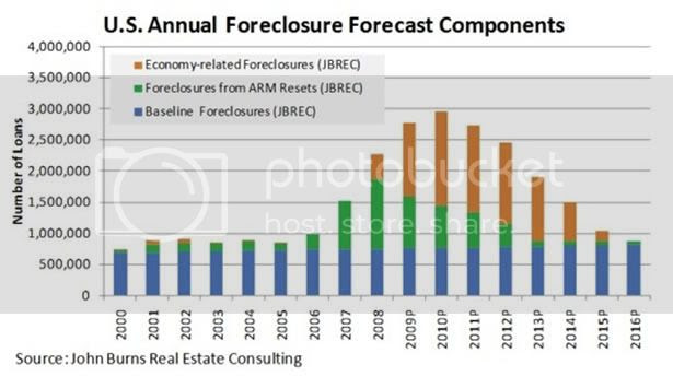 Real Estate Foreclosure Components Forecast