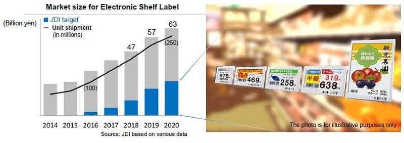 Market size for Electronic Shelf Label