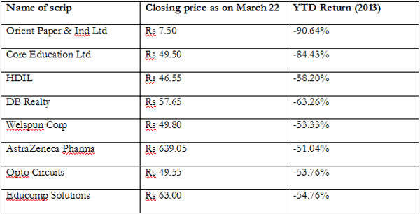 Top 8 midcap stocks which have eroded 50% of investors' wealth in 2013