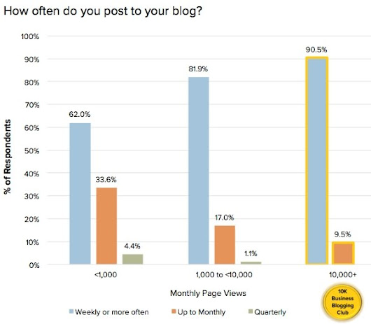 Six Crucial Attributes of a Successful Business Blog