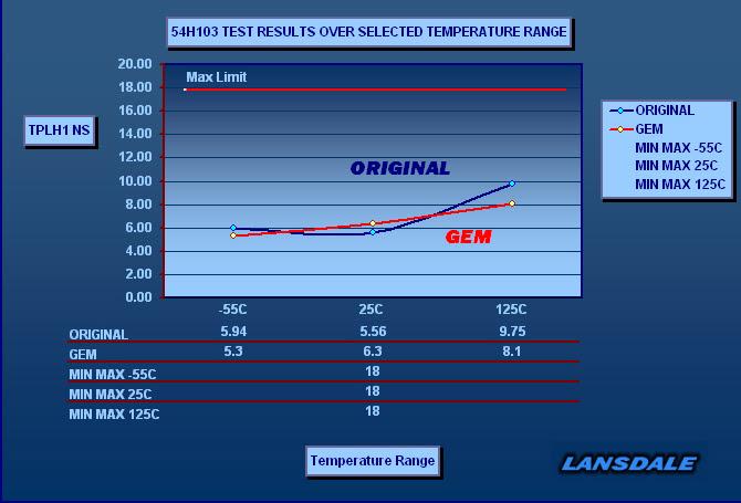 GEM \/ Original Test Data - Lansdale Semiconductor - The ...