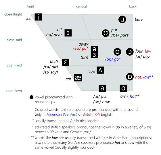 English Vowel Chart Antimoon