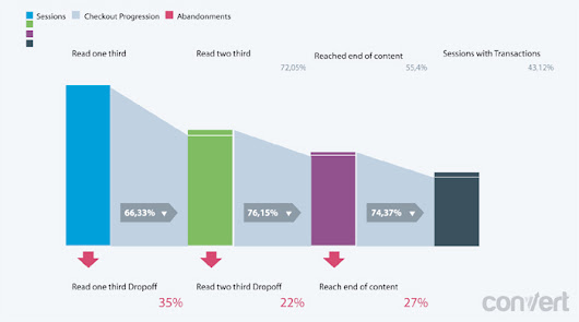 ​Enhanced Ecommerce and Content Sites » Conversion Optimization Blog - A/B Testing Software